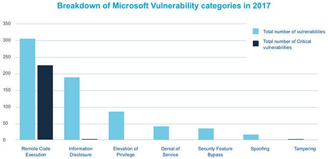reported Windows vulnerabilities