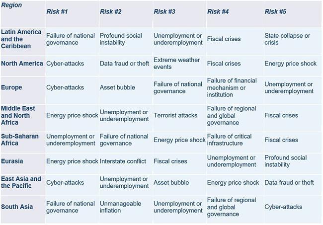 cyber attacks top risk