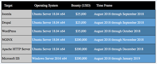 web server 0day bug bounty