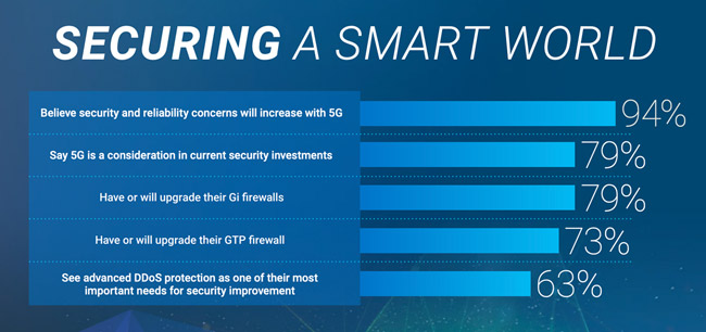 5G security concerns
