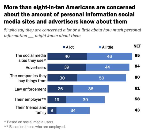 USA digital privacy attitudes
