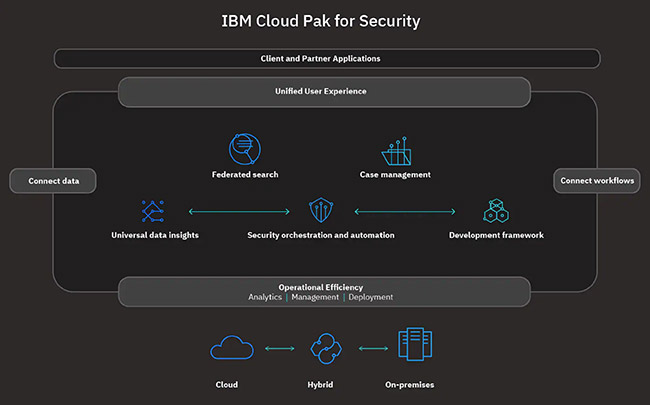 IBM Cloud Pak for Security