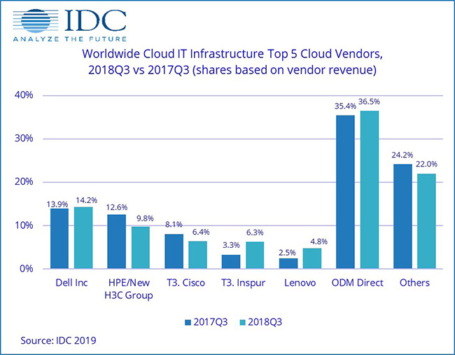 revenue from sales of IT infrastructure products
