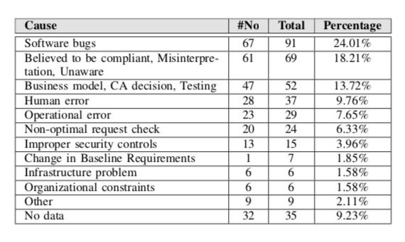 mis-issued SSL/TLS certificates