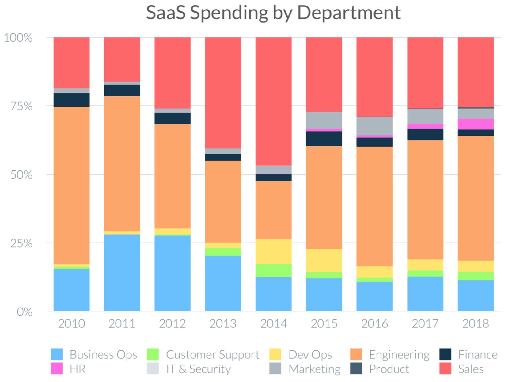 SaaS spending