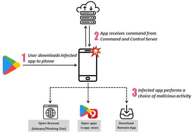 mobile adware and data stealing campaign