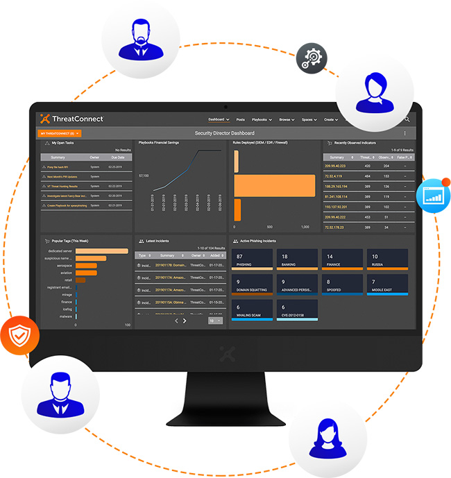 ThreatConnect Platform