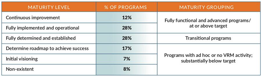 VRM programs challenges