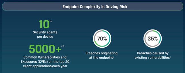 2019 Global Endpoint Security Trends Report
