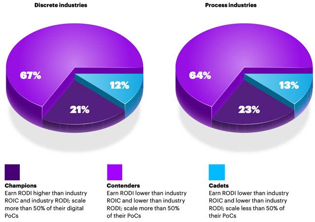scaling innovation digital transformation