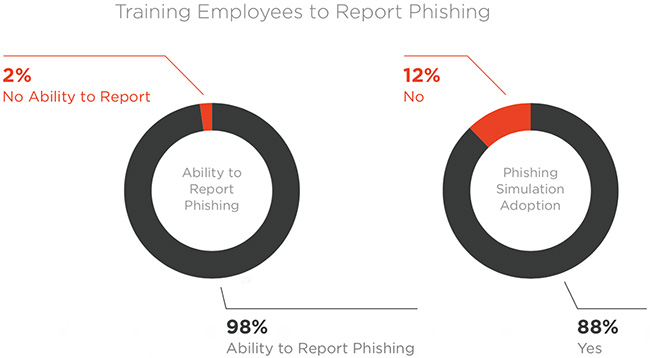 phishing incidents investigation