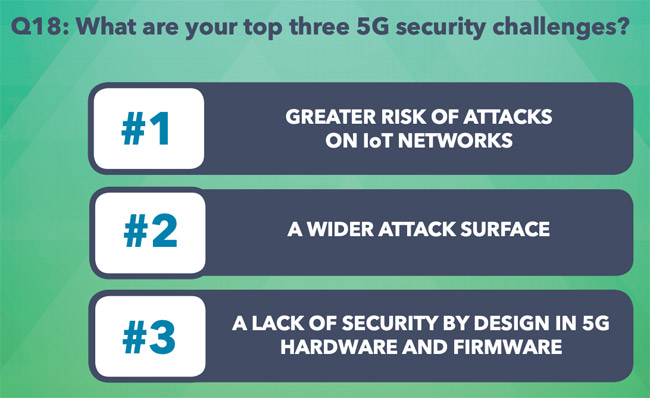 AI 5g cybersecurity challenges