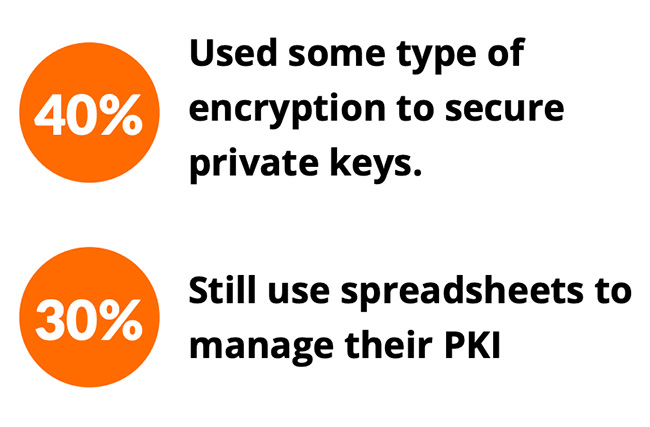 businesses PKI security