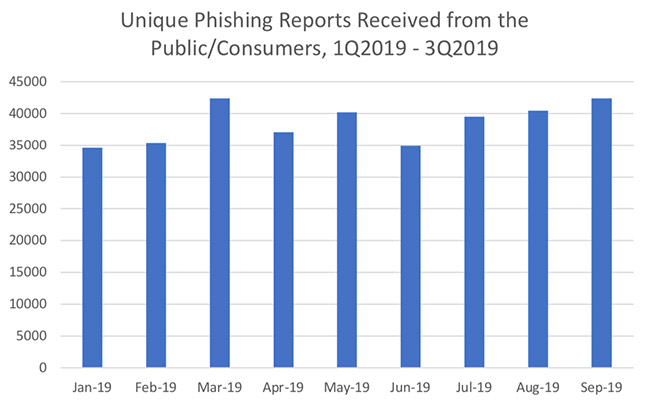 phishing attacks levels rise