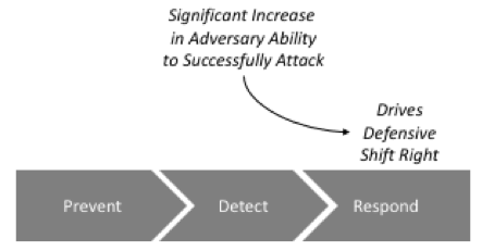 deception for proactive defense