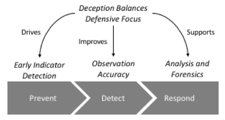 deception for proactive defense