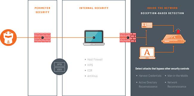 Attivo Networks portfolio enhancements