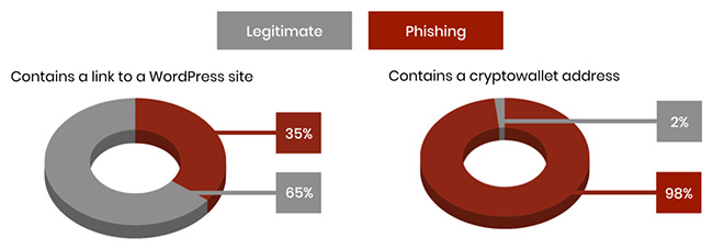 phishing Office 365