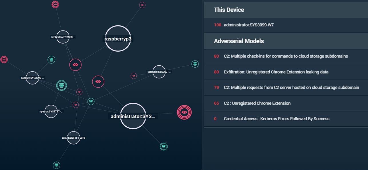 Awake Security Network Traffic Analysis Platform