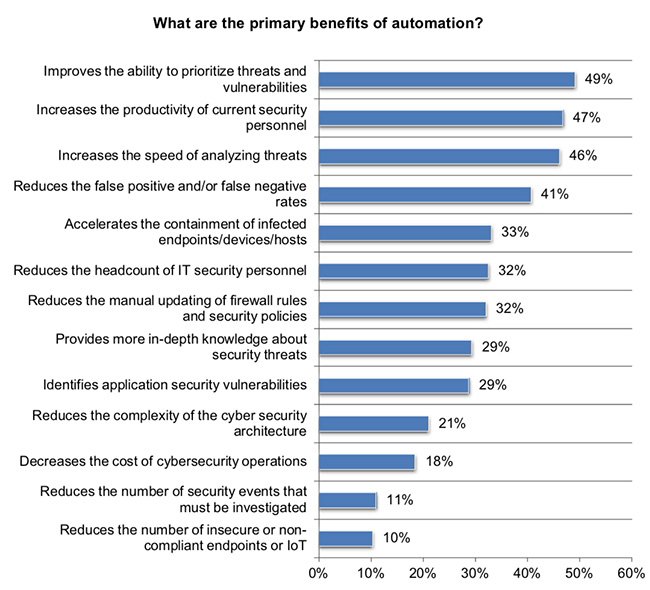 IT security automation skills