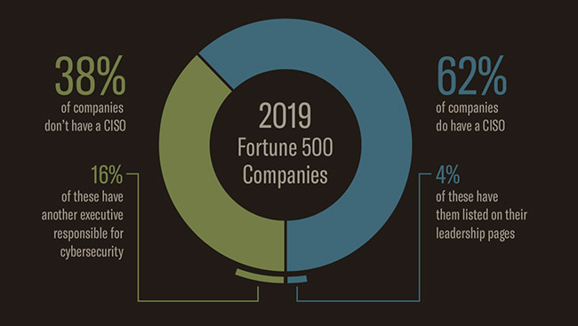 Fortune 500 CISO