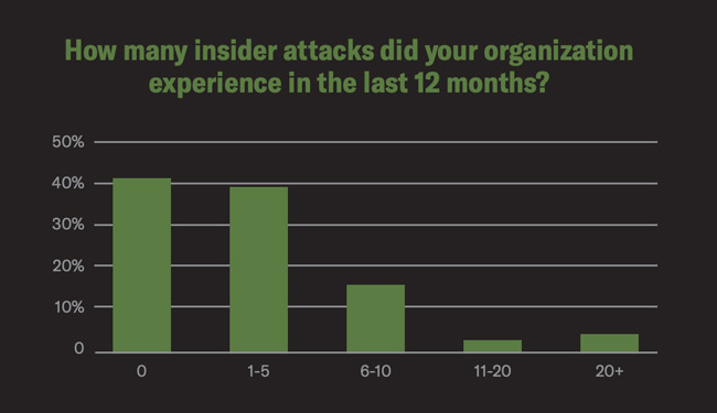 detect insider threats