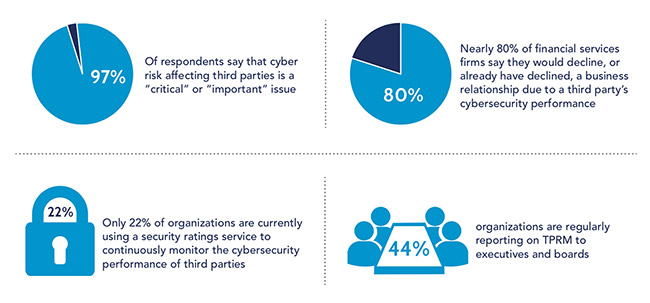 third-party cyber risk management approaches