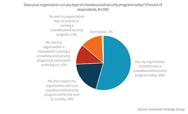 crowdsourced security programs