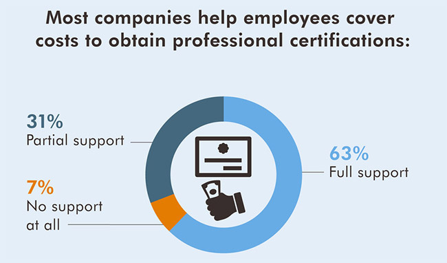 companies covering costs professional certifications