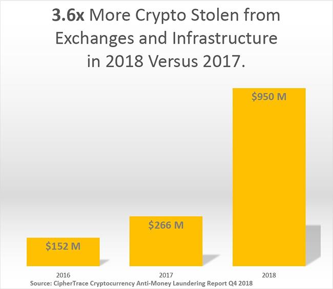 stolen cryptocurrency