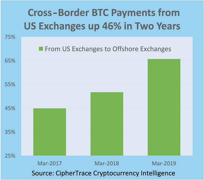 cryptocurrency economy