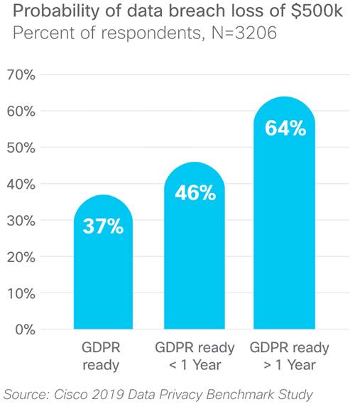 GDPR-ready organizations