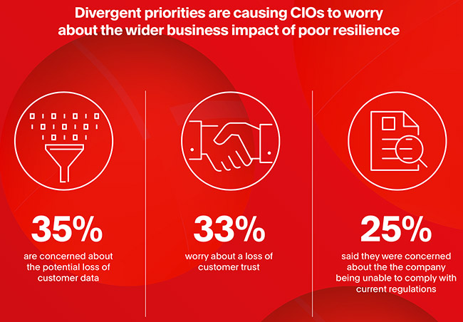 CIOs and CISOs hold off on crucial updates