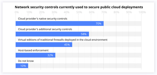 security challenges cloud environments