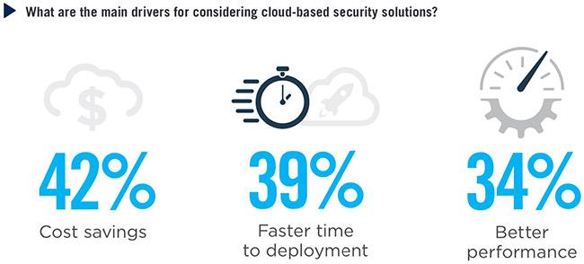 cloud data security concerns