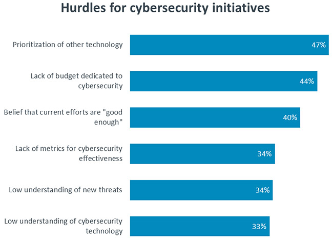 Cybersecurity for Digital Operations