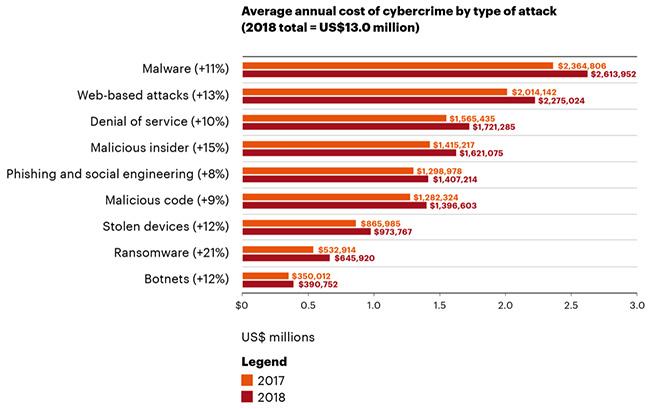 cyberattack cost 2018
