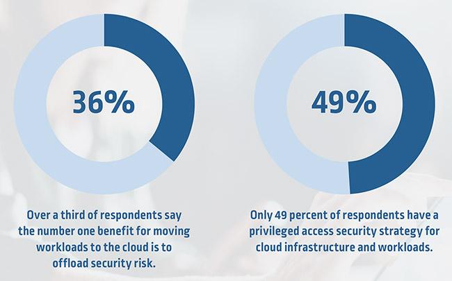 public cloud vendor security