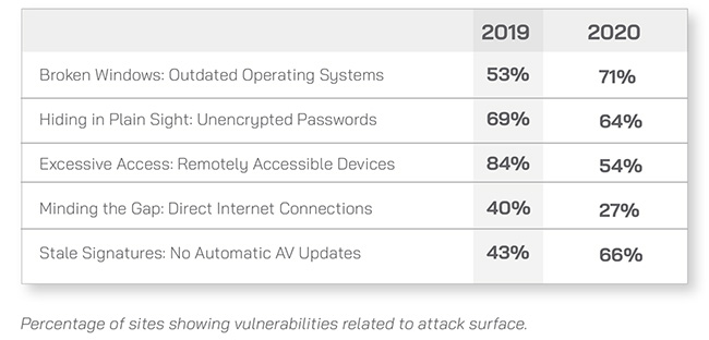 IoT ICS vulnerabilities