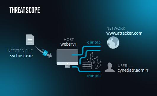 Cynet free IR tool