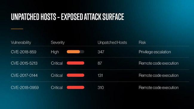 Cynet Free Threat Assessment