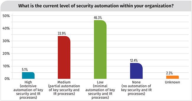 automation security tasks