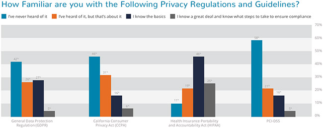 average employee data privacy
