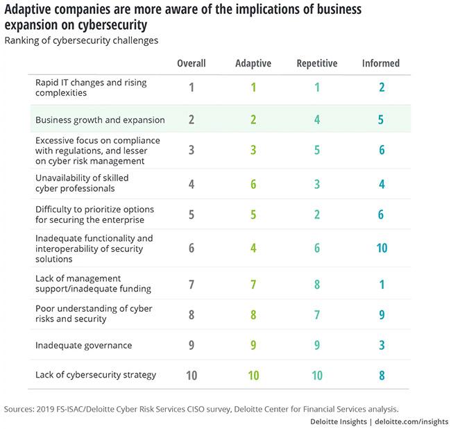 strongest cybersecurity programs