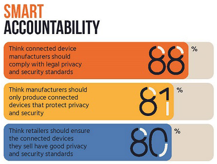 privacy security consumer concerns