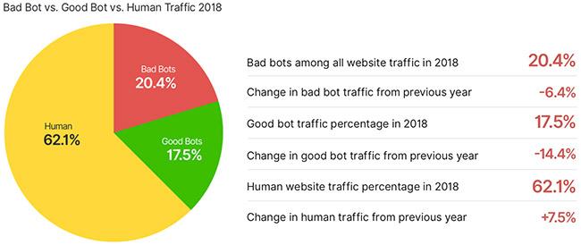 bad bots grow