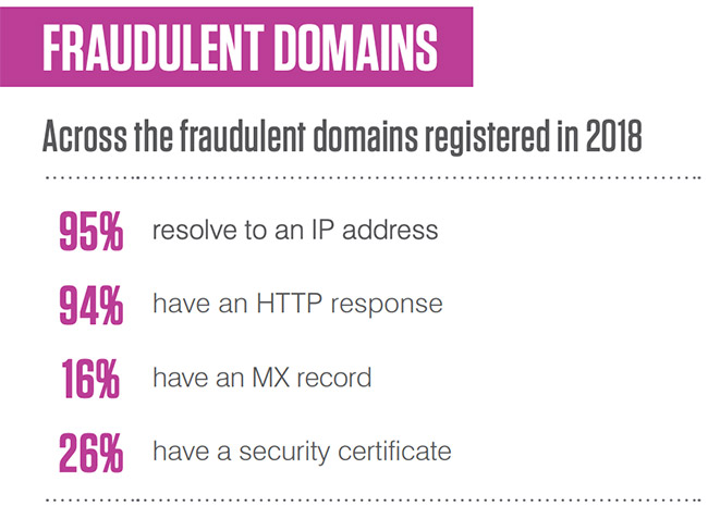 fraudulent domains growth
