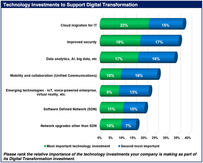 digital transformation hurdles