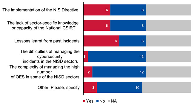 NIS Directive incident response