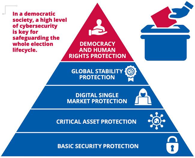 improve the cybersecurity of EU electoral processes